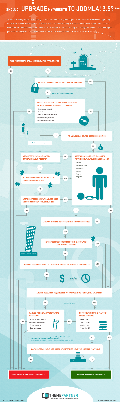 infographic_upgrade_to_joomla25